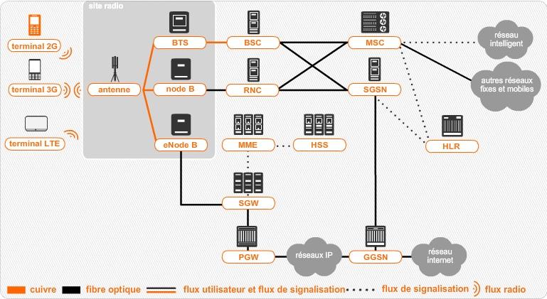 Comment fonctionne un r seau de t l phonie mobile for Architecture 4g