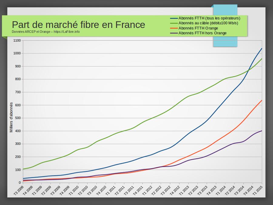 Part de march de la fibre en france donn es jour au for Qui installe la fibre optique