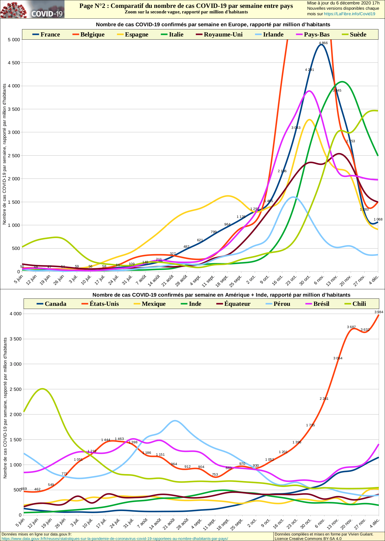 Statistiques Sur La Pandemie De Coronavirus Covid 19 Rapportees Au Nombre D Habitants Par Pays Data Gouv Fr