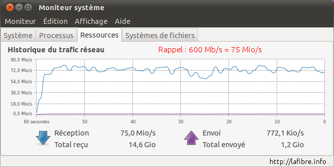 201102_free_ftth_paris19_iperf_download_moniteur.png