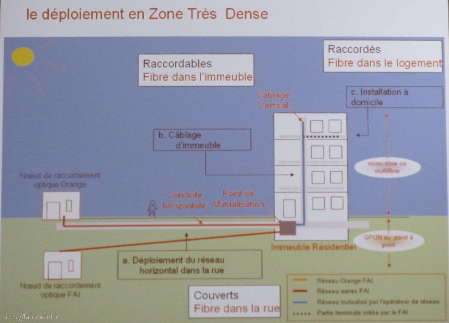 Visite du r seau orange du r partiteur t l phonique jusqu - Egerie formation gardien d immeuble ...