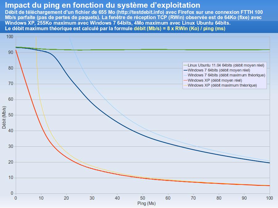 Impact du ping sur le très haut débit en fonction du système d'exploitation