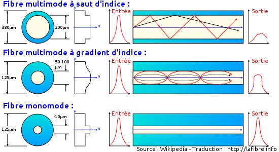 Utilisation de fibre monomode multimode dans un datacenter - Fibre optique avantage et inconvenient ...