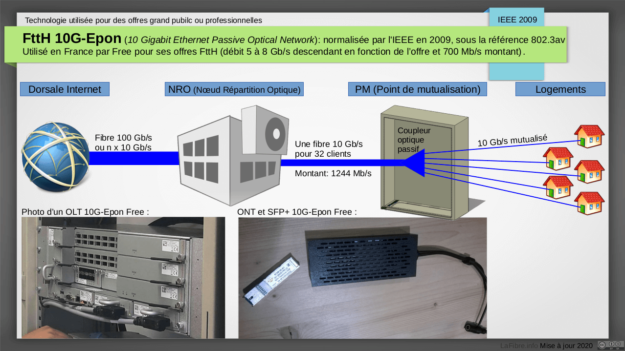 Schéma tiré du forum de LaFibre.info expliquant la méthode FTTH 10G-Epon de  Free en ZMD et nouvelles ZTD 2bd644c7868d