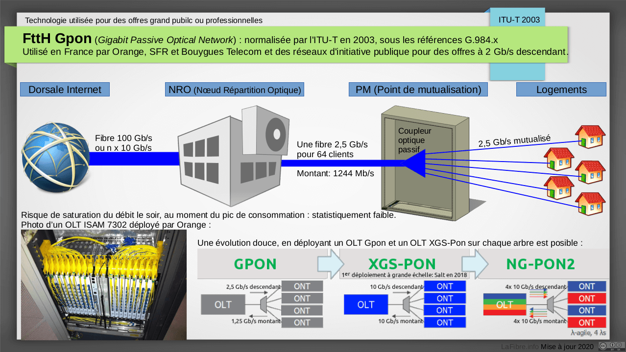 Pon gpon p2p for Architecture ftth