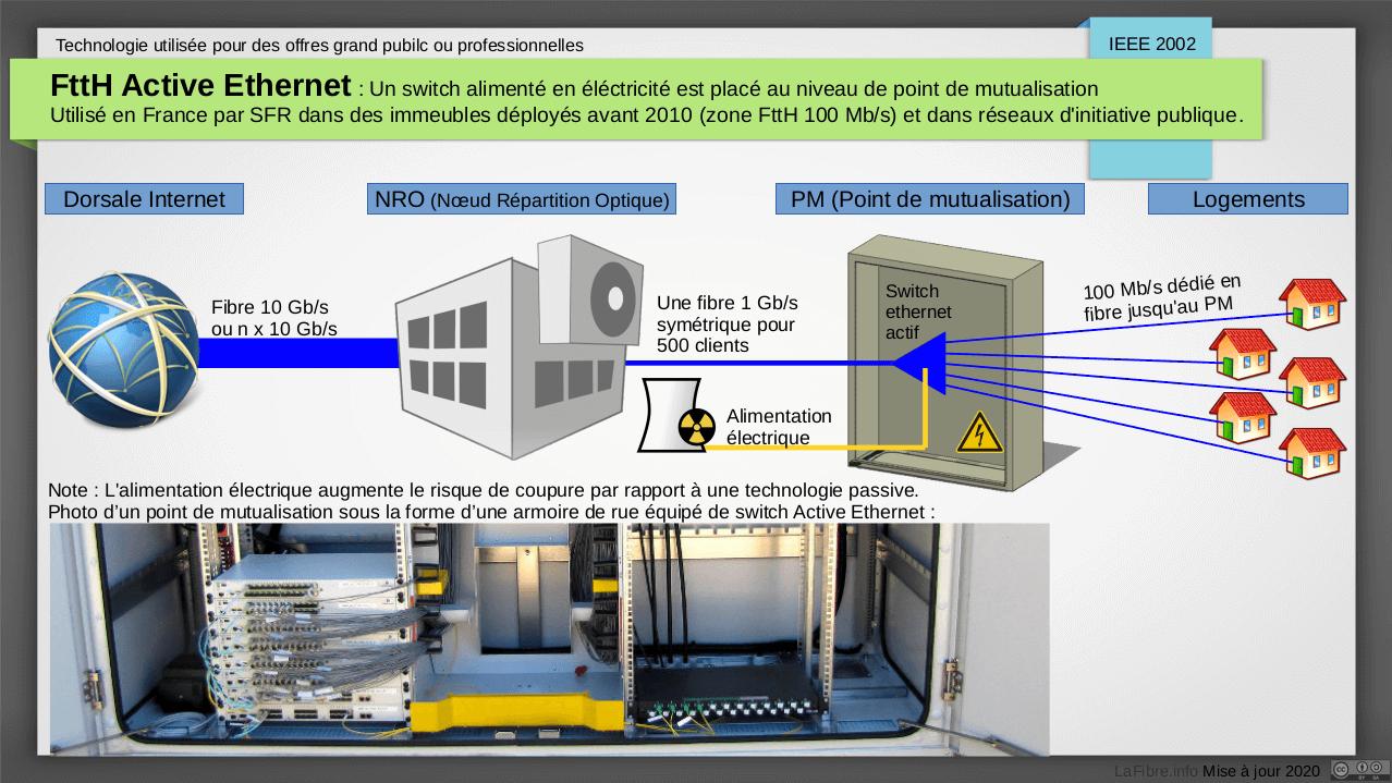 Comprendre les diff rences entre la fibre gpon p2p active ethernet fttla - Fibre optique avantage et inconvenient ...