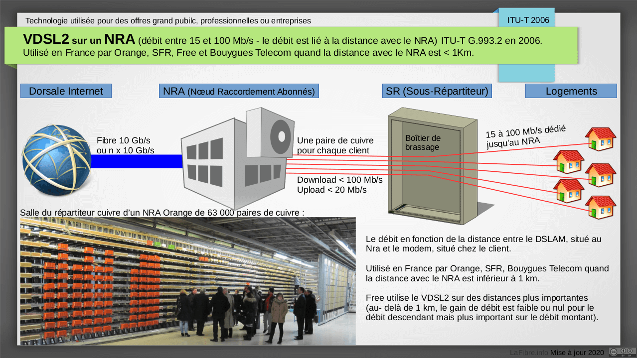 https://lafibre.info/images/tuto/schema_NRA_VDSL2.png