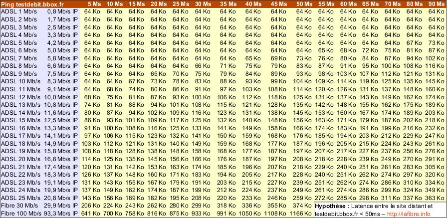 Optimiser Windows Xp Pour Avoir De Meilleurs D 233 Bits Avec Bbox