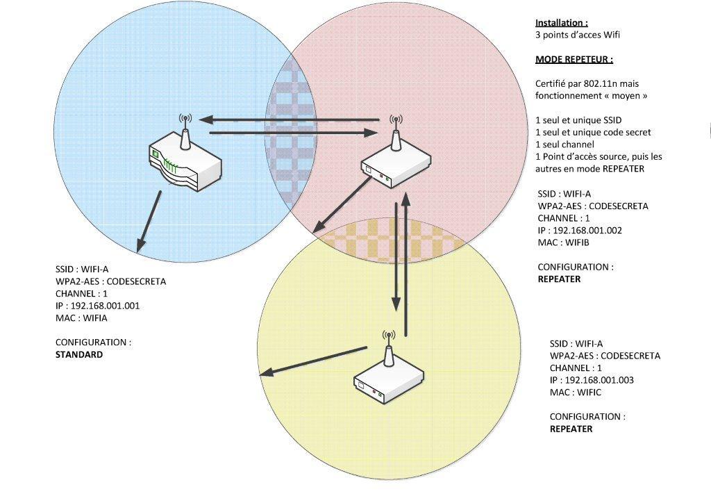Wifi Mode Standard Repeater Ou Wds